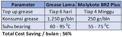 grease tahan panas