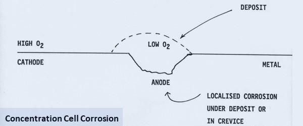 jenis jenis korosi concentration cell corrosion