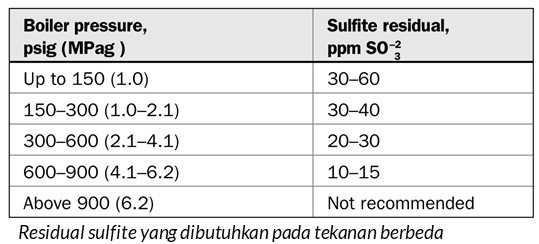 residual sulfite yang dibutuhkan
