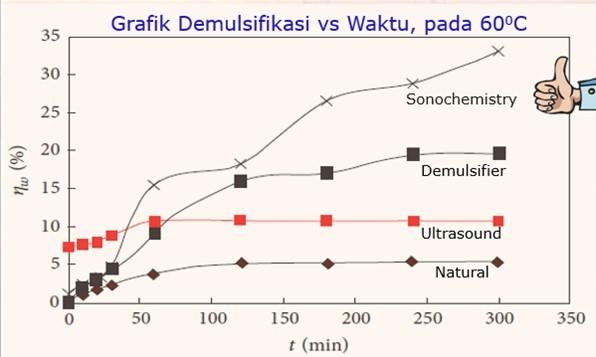sonochemistry