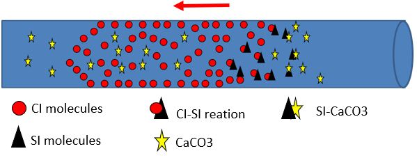 oilfield corrosion inhibitor