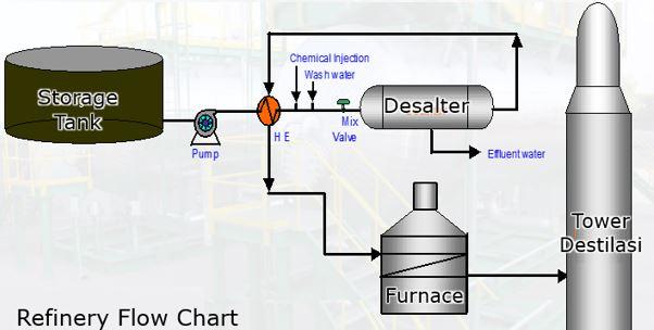 desalater chemicals demulsifier