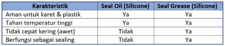 karakteristik seal oil vs seal grease
