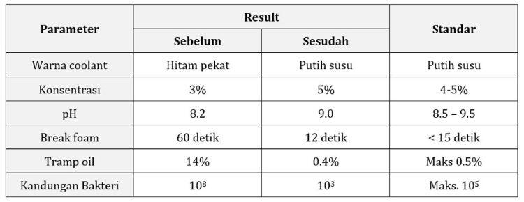 result best-1 purification equipment